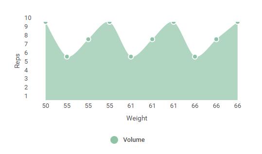 volume load