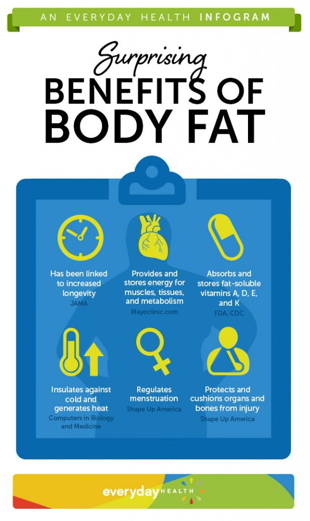 health benefits of fat