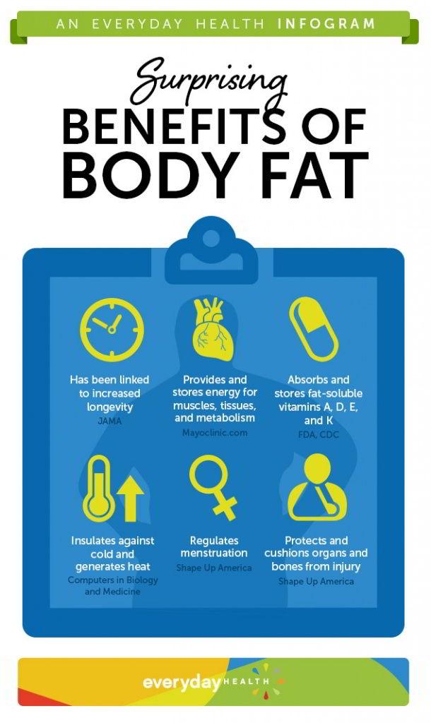health benefits of fat